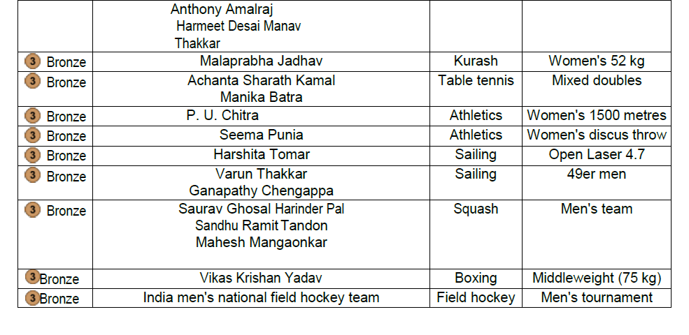 Complete Medals Winner List Won By India in Asian Games 2018