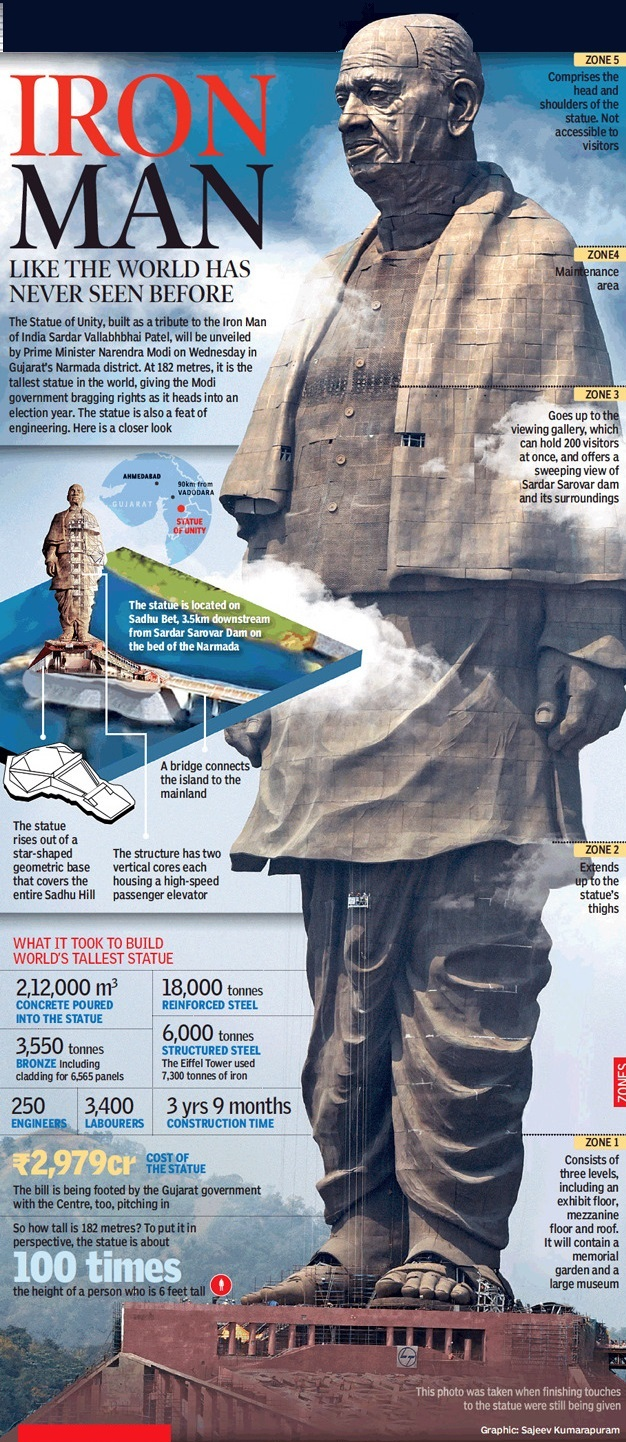 Statue of Unity All you need to know