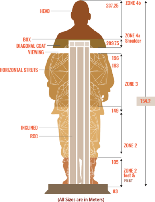 core construction and measurements of statue of unity