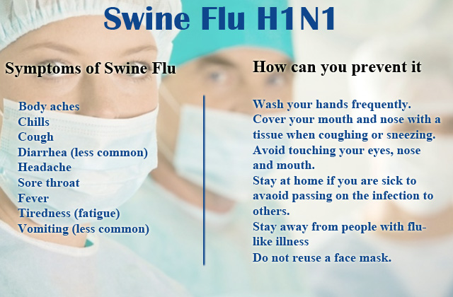 Symptoms and prevention of swineflu