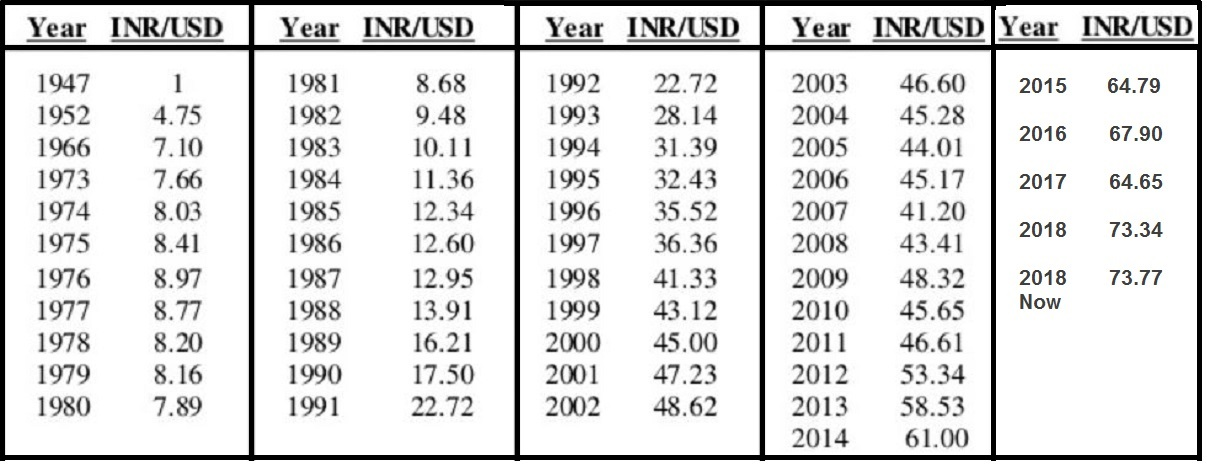 The_Indian_rupee_US_dollar,_1947-2018