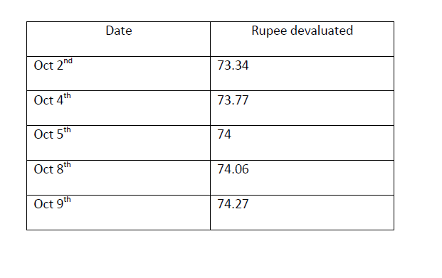 Rupee Gradual Decline this week